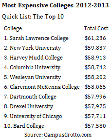 Most Expensive Colleges 2012-2013
