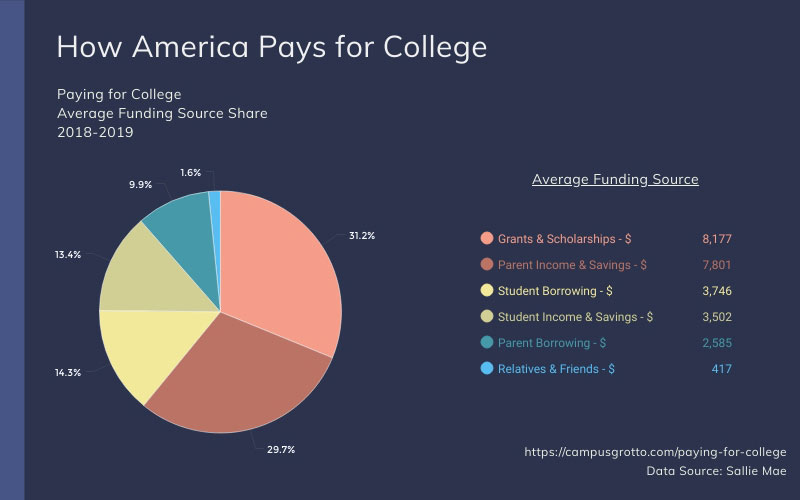 Pie chart showing most common ways of paying for college
