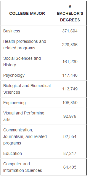 Table showing the most popular college degrees